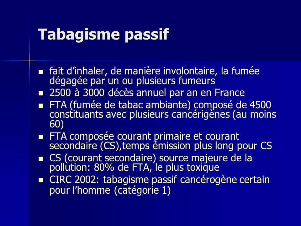 Tabagisme passif Composition courant primaire (CP) et secondaire (CS) Qtité CP Ratio CS/CP Monoxyde de carbone 26,8-61 mg 2,5-14,9 Benzène 400-500 µg 8-10 Formaldéhyde 1500 µg 50 Nicotine 2,1-46 mg 1,3-21 Goudrons 14-30 mg 1,1-15,7 Benzo(a)pyrène 40-70 ng 2,5-20 Cadmium 0,72 µg 7,2