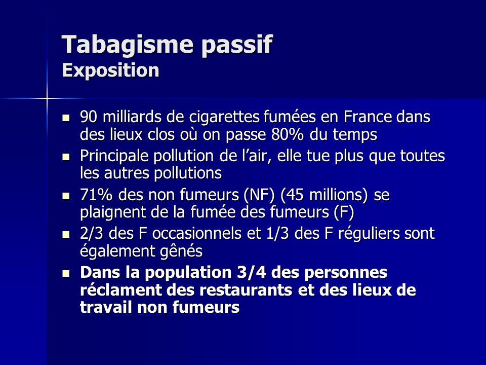 Tabagisme passif Exposition professionnelle La fumée de tabac est le cancérogène respiratoire auquel le plus grand nombre de travailleurs est exposé (base CAREX) La fumée de tabac est le cancérogène respiratoire auquel le plus grand nombre de travailleurs est exposé (base CAREX) En France 1 162 264 employés exposés à la fumée de tabac En France 1 162 264 employés exposés à la fumée de tabac Certains auteurs estiment que 50% des décès par cancer du poumon relié au TP seraient en rapport avec une exposition professionnelle Certains auteurs estiment que 50% des décès par cancer du poumon relié au TP seraient en rapport avec une exposition professionnelle