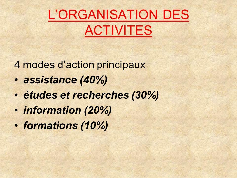 LORGANISATION DES ACTIVITES 4 modes daction principaux assistance (40%) études et recherches (30%) information (20%) formations (10%)