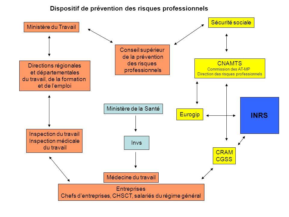 CONCLUSION www.inrs.fr partenariats avec le monde de la prévention au niveau national (CNAMS et CRAM, le monde de la recherche, INSERM, CNRS) et international (participe à des réseaux de recherche) animation de la commission spéciale de prévention de lAISS (Association internationale de sécurité sociale)