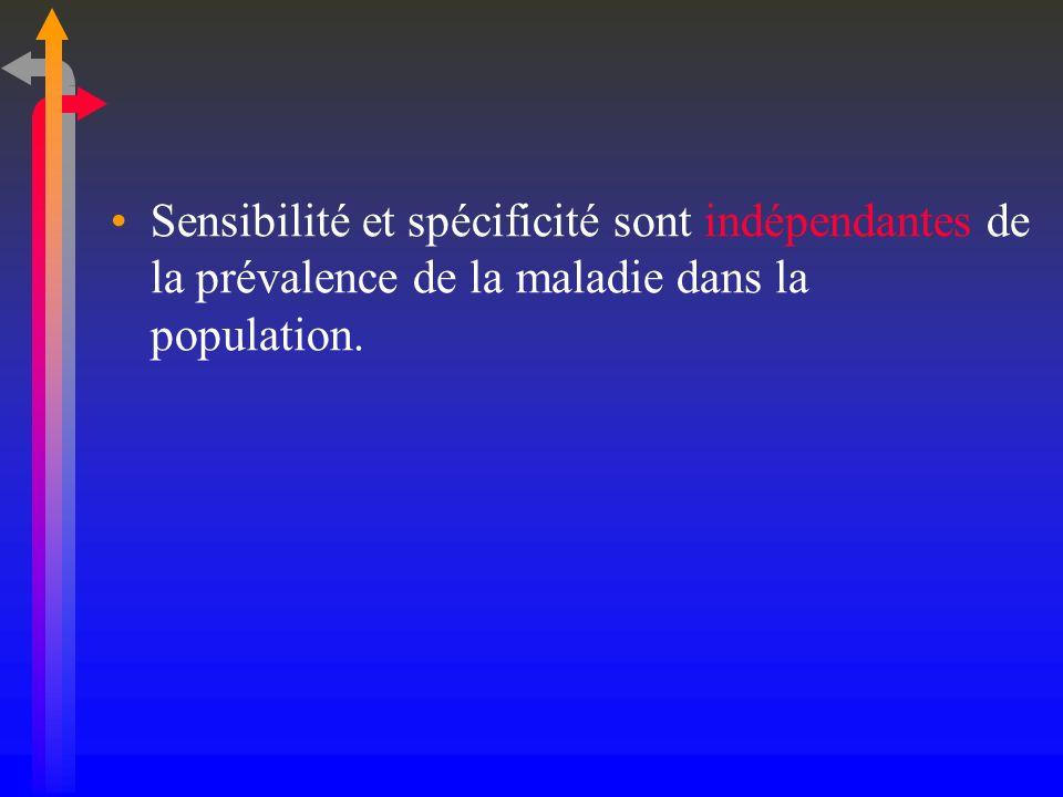 Sensibilité et spécificité sont indépendantes de la prévalence de la maladie dans la population.