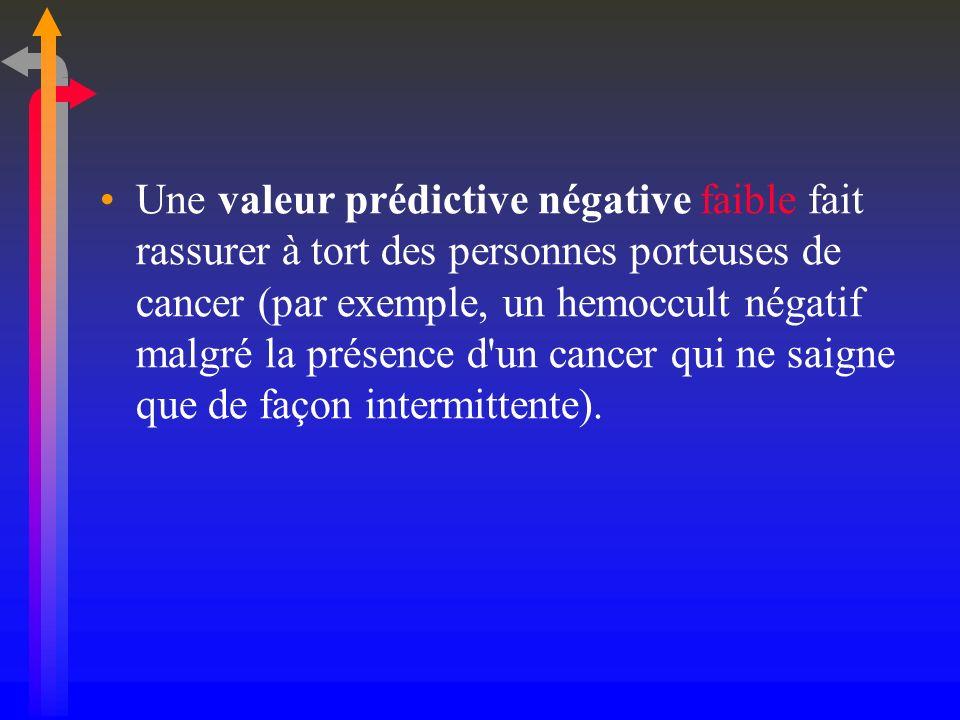 Une valeur prédictive négative faible fait rassurer à tort des personnes porteuses de cancer (par exemple, un hemoccult négatif malgré la présence d'u