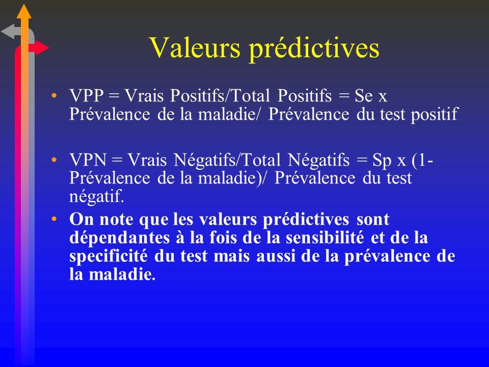 Valeurs prédictives VPP = Vrais Positifs/Total Positifs = Se x Prévalence de la maladie/ Prévalence du test positif VPN = Vrais Négatifs/Total Négatif