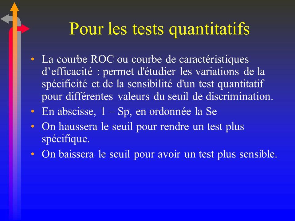 Pour les tests quantitatifs La courbe ROC ou courbe de caractéristiques defficacité : permet d'étudier les variations de la spécificité et de la sensi