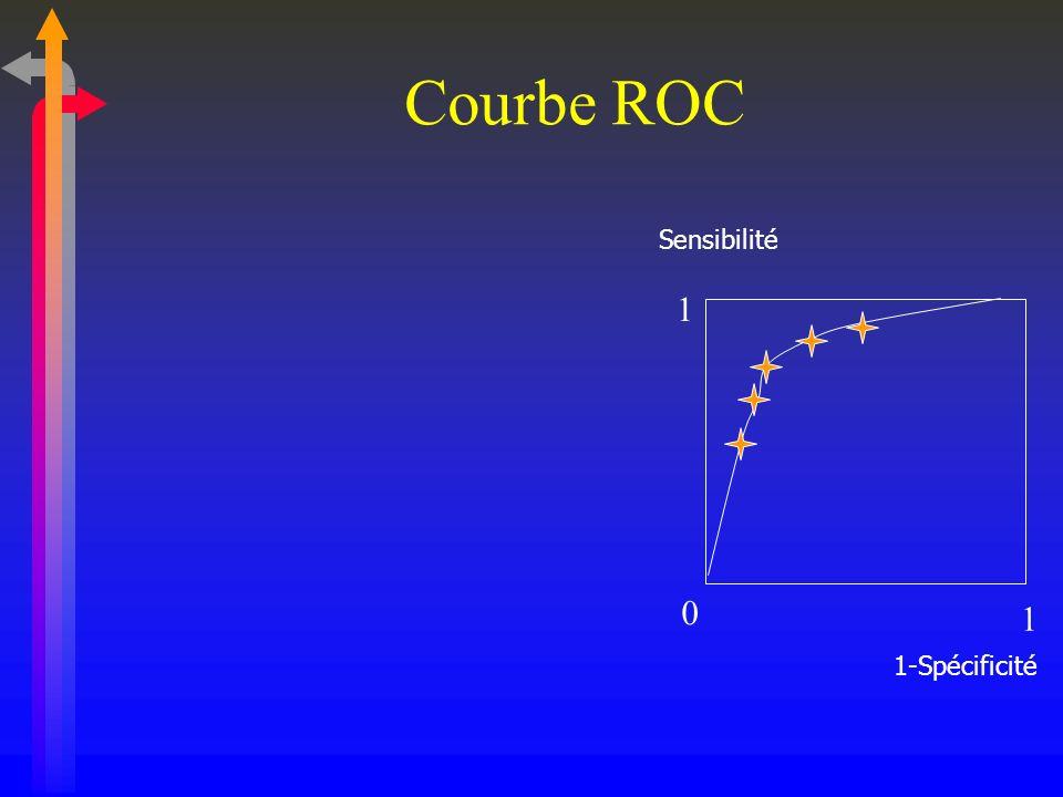 Courbe ROC Sensibilité 1-Spécificité 1 1 0