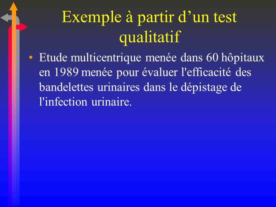 Exemple à partir dun test qualitatif Etude multicentrique menée dans 60 hôpitaux en 1989 menée pour évaluer l'efficacité des bandelettes urinaires dan