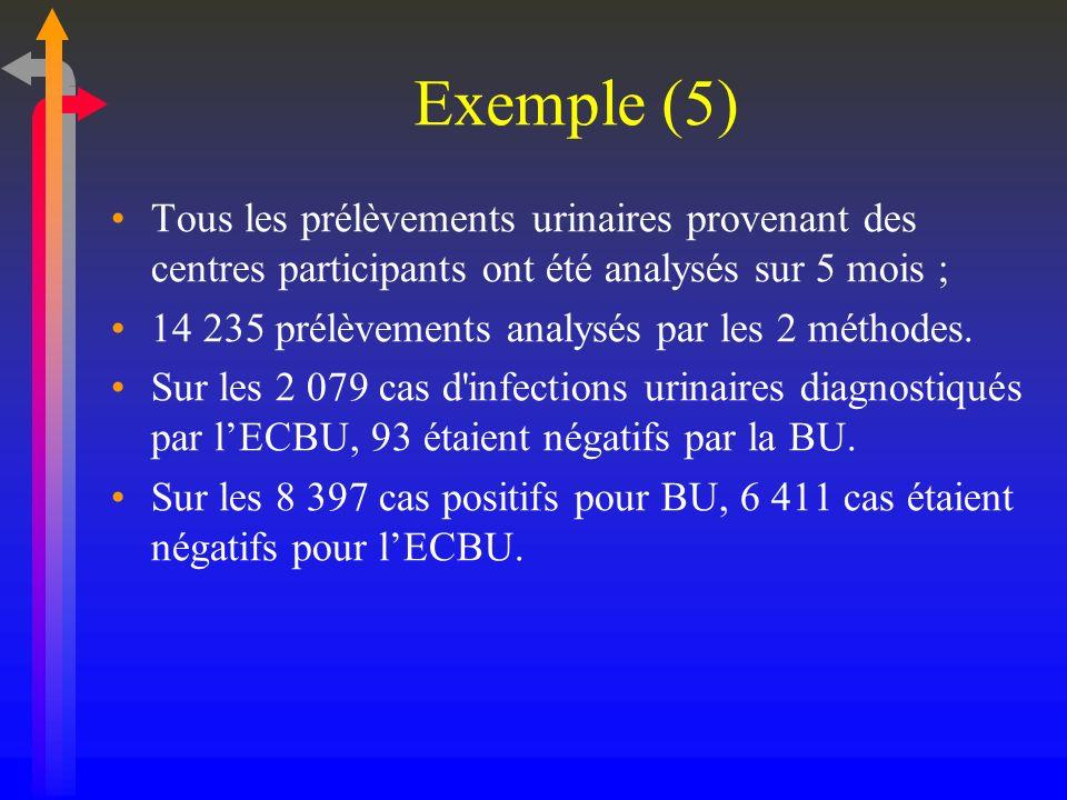 Exemple (5) Tous les prélèvements urinaires provenant des centres participants ont été analysés sur 5 mois ; 14 235 prélèvements analysés par les 2 mé