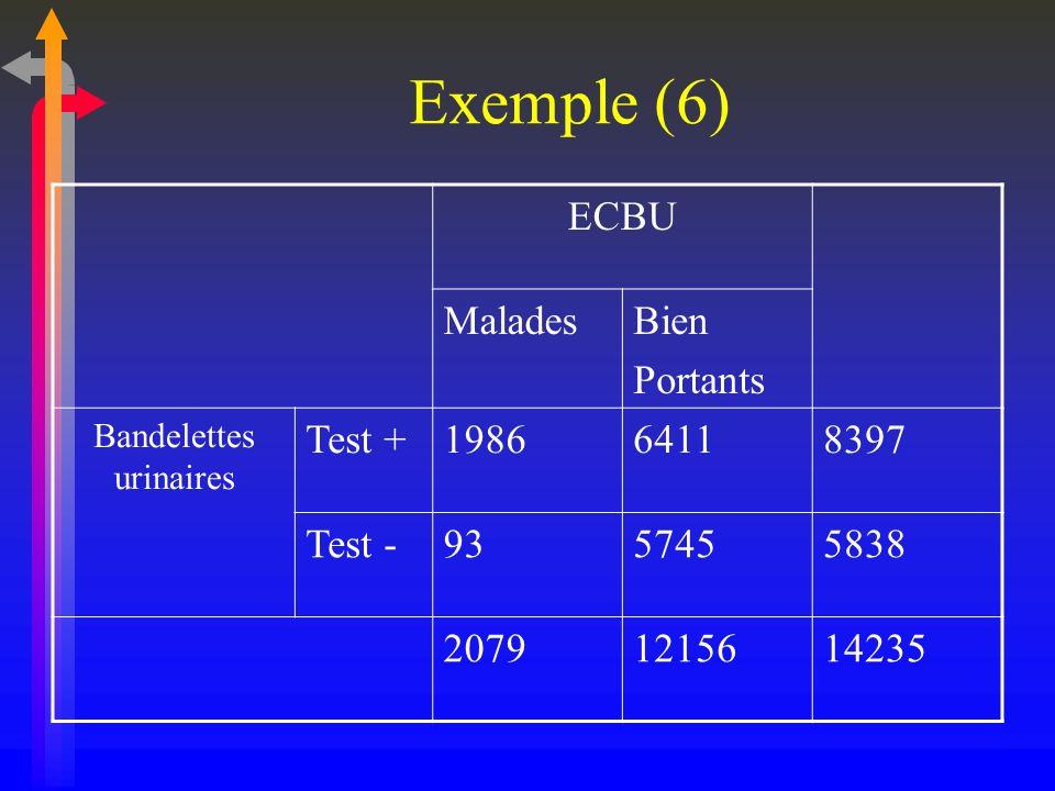 Exemple (6) ECBU MaladesBien Portants Bandelettes urinaires Test +198664118397 Test -9357455838 20791215614235
