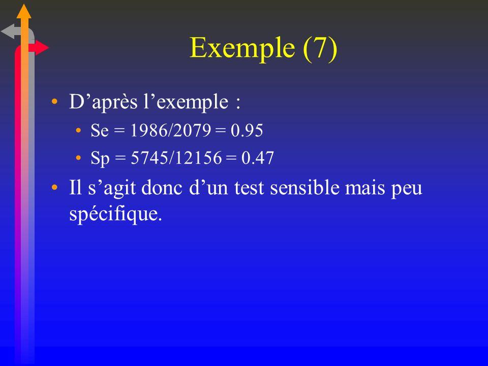 Exemple (7) Daprès lexemple : Se = 1986/2079 = 0.95 Sp = 5745/12156 = 0.47 Il sagit donc dun test sensible mais peu spécifique.