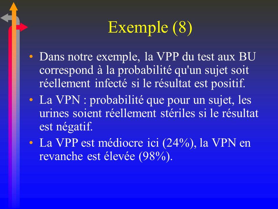 Exemple (8) Dans notre exemple, la VPP du test aux BU correspond à la probabilité qu'un sujet soit réellement infecté si le résultat est positif. La V