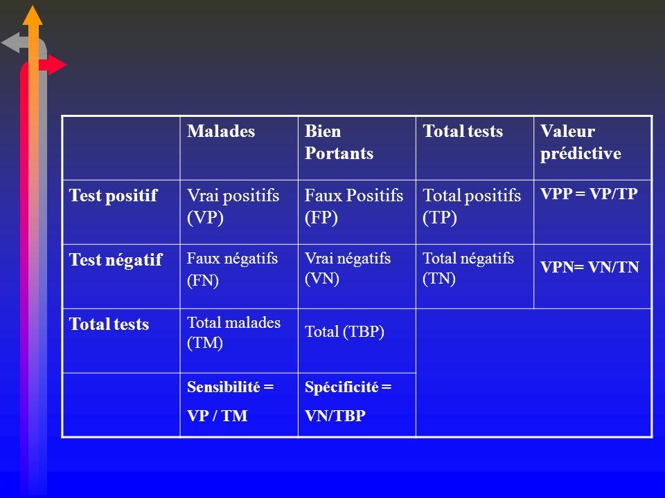 Valeur prédictive positive La valeur prédictive positive correspond à la probabilité qu un sujet soit réellement malade lorsque le test est positif.