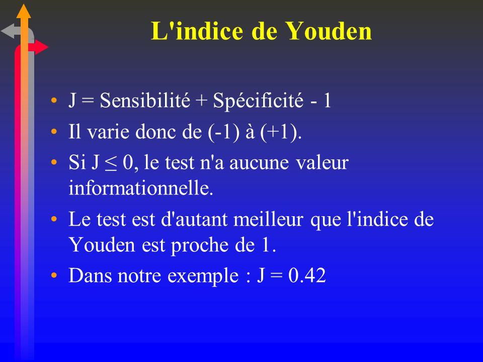 L'indice de Youden J = Sensibilité + Spécificité - 1 Il varie donc de (-1) à (+1). Si J 0, le test n'a aucune valeur informationnelle. Le test est d'a