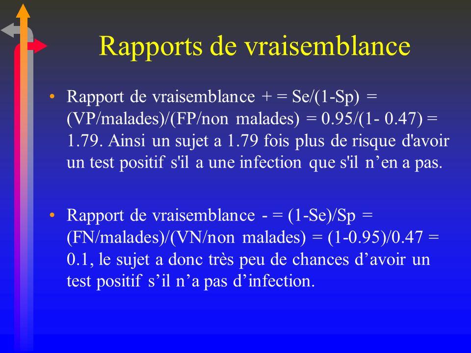 Rapports de vraisemblance Rapport de vraisemblance + = Se/(1-Sp) = (VP/malades)/(FP/non malades) = 0.95/(1- 0.47) = 1.79. Ainsi un sujet a 1.79 fois p