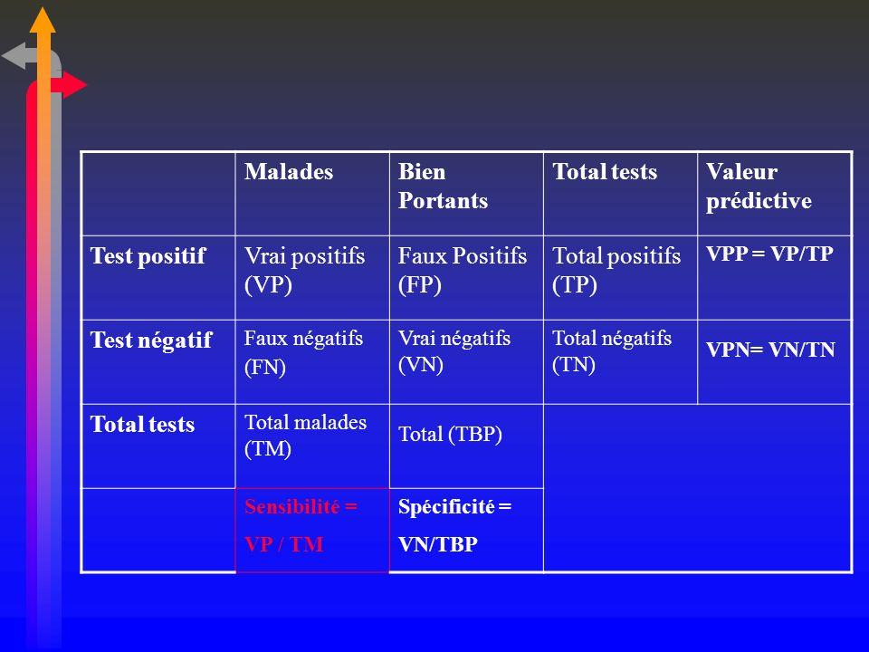 MaladesBien Portants Total testsValeur prédictive Test positifVrai positifs (VP) Faux Positifs (FP) Total positifs (TP) VPP = VP/TP Test négatif Faux