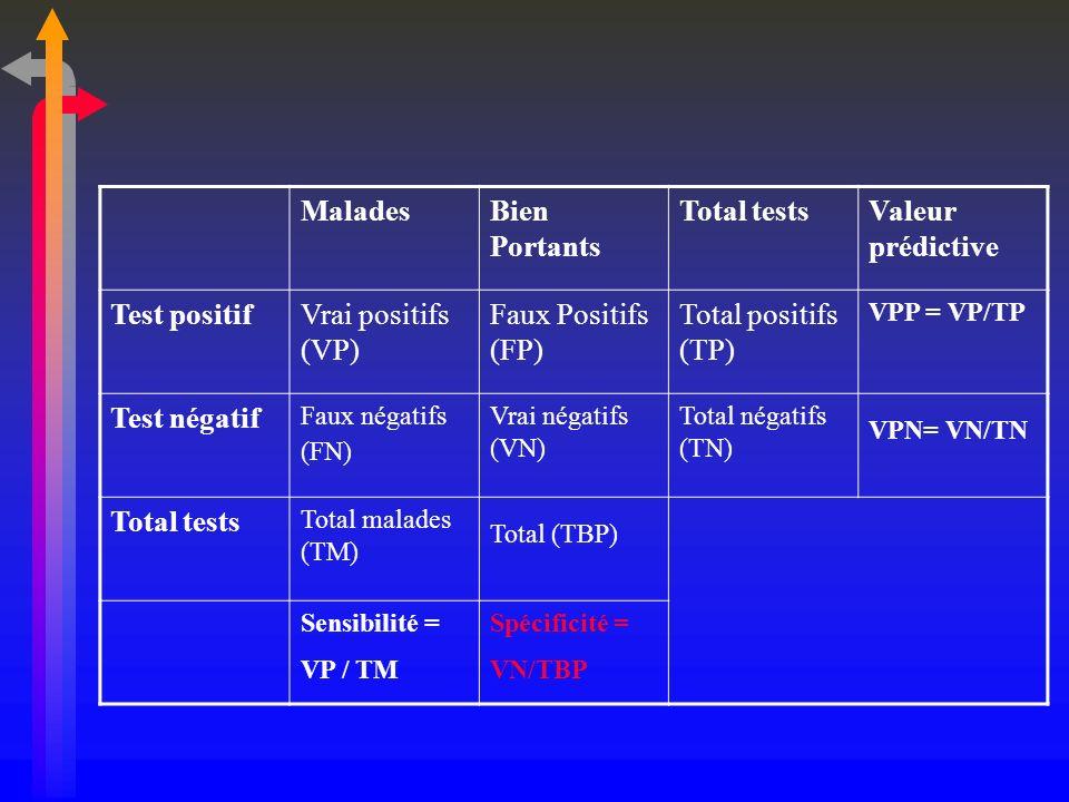 Autres outils pour estimer lefficacité dun test : Lindice de Youden (J) La proportion des sujets bien classés ( BC) Les rapports de vraisemblance positif et négatif