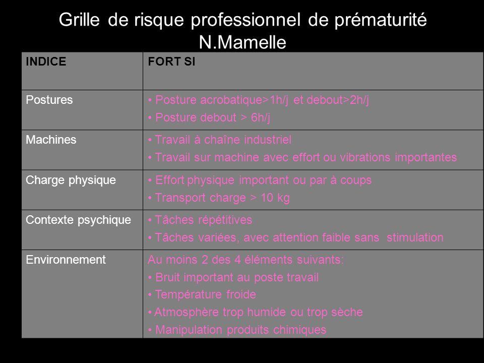 Grille de risque professionnel de prématurité N.Mamelle INDICEFORT SI Postures Posture acrobatique>1h/j et debout>2h/j Posture debout > 6h/j Machines