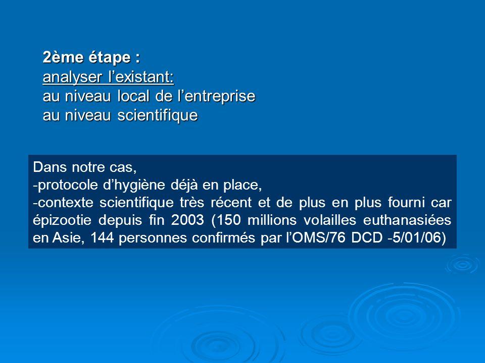 2ème étape : analyser lexistant: au niveau local de lentreprise au niveau scientifique Dans notre cas, -protocole dhygiène déjà en place, -contexte sc