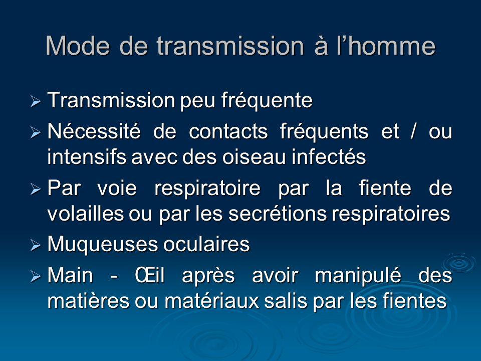 Mode de transmission à lhomme Transmission peu fréquente Transmission peu fréquente Nécessité de contacts fréquents et / ou intensifs avec des oiseau