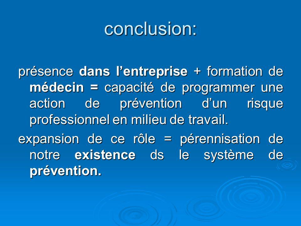 conclusion: présence dans lentreprise + formation de médecin = capacité de programmer une action de prévention dun risque professionnel en milieu de t
