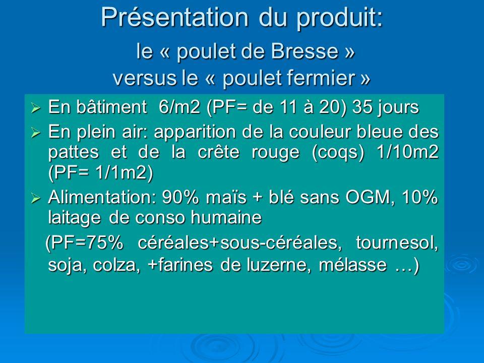 En bâtiment 6/m2 (PF= de 11 à 20) 35 jours En bâtiment 6/m2 (PF= de 11 à 20) 35 jours En plein air: apparition de la couleur bleue des pattes et de la