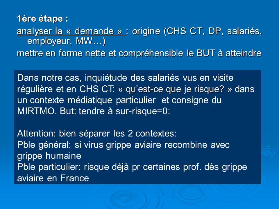 1ère étape : analyser la « demande » : origine (CHS CT, DP, salariés, employeur, MW…) mettre en forme nette et compréhensible le BUT à atteindre « que