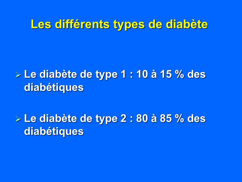 Les différents types de diabète Le diabète de type 1 : 10 à 15 % des diabétiques Le diabète de type 1 : 10 à 15 % des diabétiques Le diabète de type 2