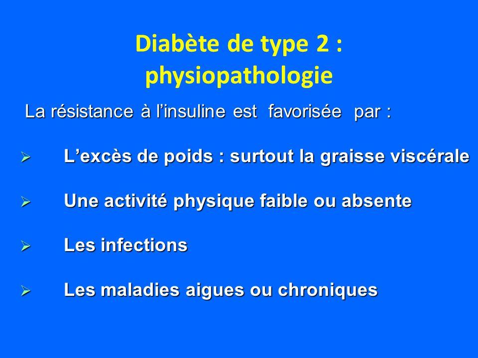 La résistance à linsuline est favorisée par : La résistance à linsuline est favorisée par : Lexcès de poids : surtout la graisse viscérale Lexcès de p