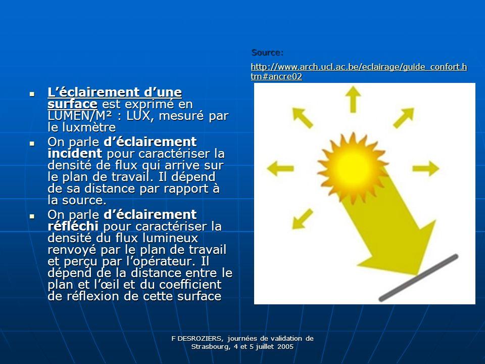 F DESROZIERS, journées de validation de Strasbourg, 4 et 5 juillet 2005 Léclairement dune surface est exprimé en LUMEN/M² : LUX, mesuré par le luxmètre Léclairement dune surface est exprimé en LUMEN/M² : LUX, mesuré par le luxmètre On parle déclairement incident pour caractériser la densité de flux qui arrive sur le plan de travail.