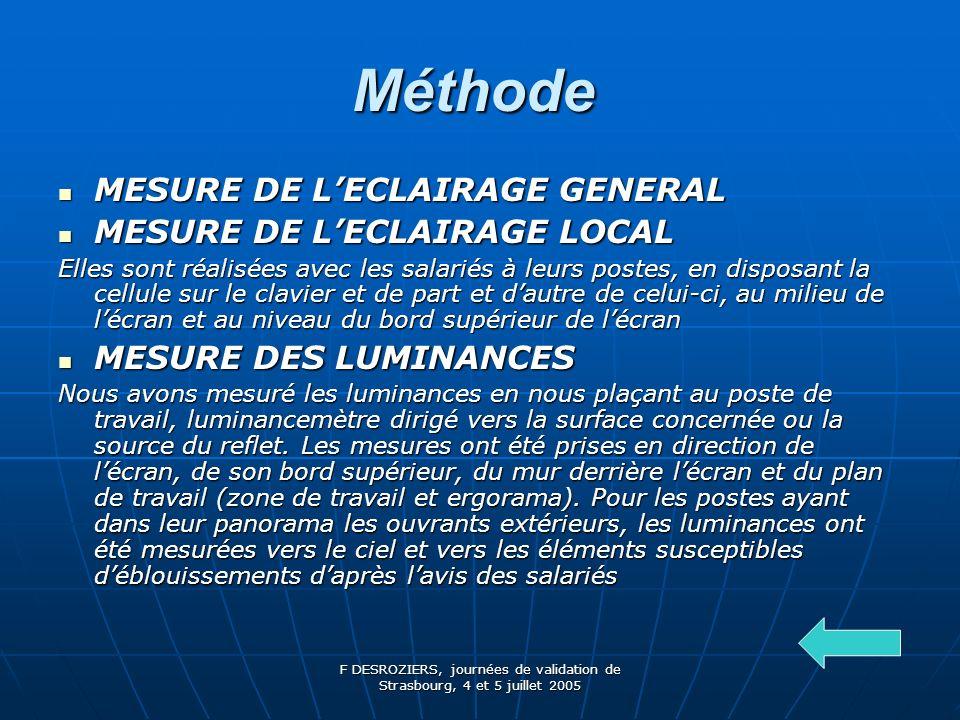 F DESROZIERS, journées de validation de Strasbourg, 4 et 5 juillet 2005 Méthode Méthode MESURE DE LECLAIRAGE GENERAL MESURE DE LECLAIRAGE GENERAL MESURE DE LECLAIRAGE LOCAL MESURE DE LECLAIRAGE LOCAL Elles sont réalisées avec les salariés à leurs postes, en disposant la cellule sur le clavier et de part et dautre de celui-ci, au milieu de lécran et au niveau du bord supérieur de lécran MESURE DES LUMINANCES MESURE DES LUMINANCES Nous avons mesuré les luminances en nous plaçant au poste de travail, luminancemètre dirigé vers la surface concernée ou la source du reflet.