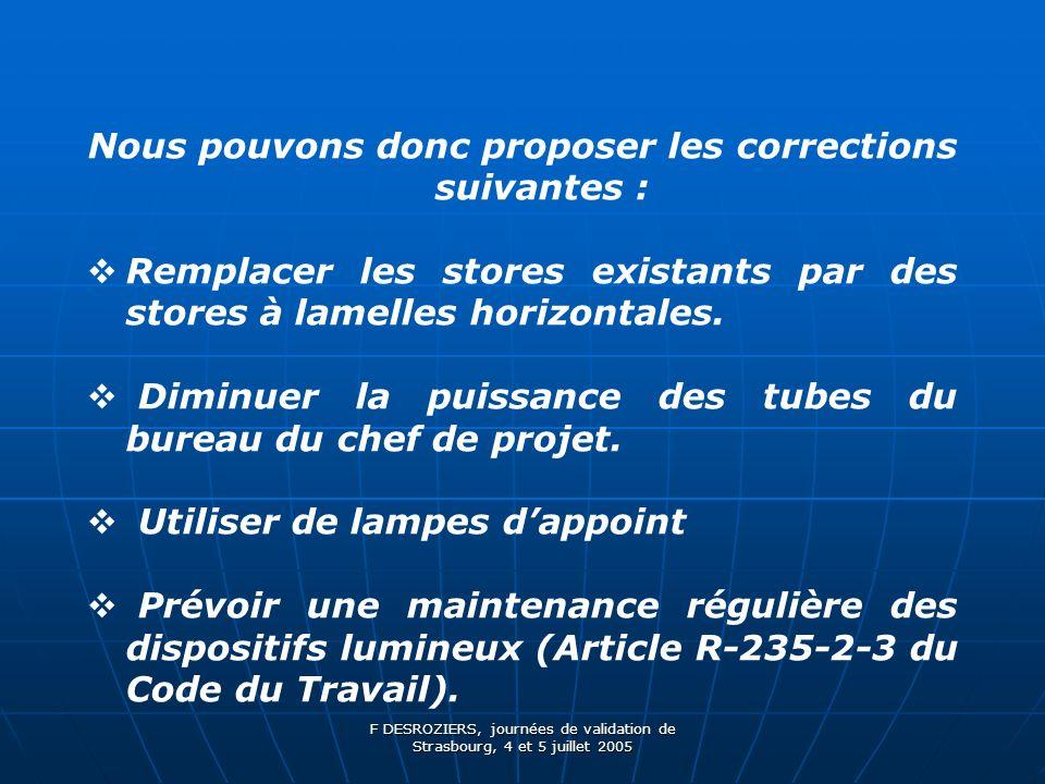 F DESROZIERS, journées de validation de Strasbourg, 4 et 5 juillet 2005 Nous pouvons donc proposer les corrections suivantes : Remplacer les stores existants par des stores à lamelles horizontales.