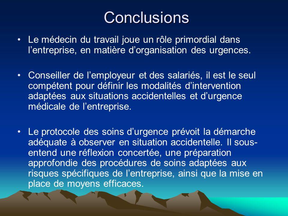 Conclusions Le médecin du travail joue un rôle primordial dans lentreprise, en matière dorganisation des urgences. Conseiller de lemployeur et des sal