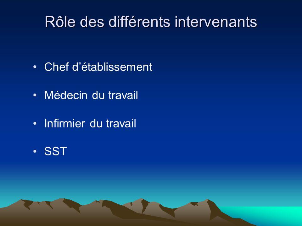 Rôle des différents intervenants Chef détablissement Médecin du travail Infirmier du travail SST