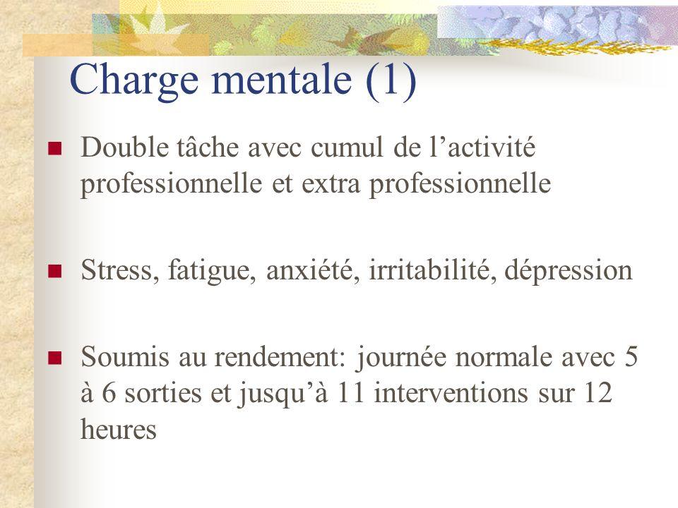 Charge mentale (1) Double tâche avec cumul de lactivité professionnelle et extra professionnelle Stress, fatigue, anxiété, irritabilité, dépression So