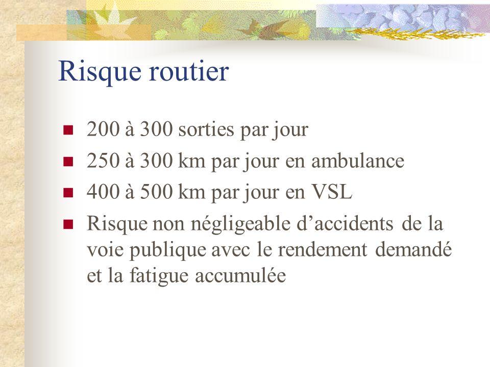 Risque routier 200 à 300 sorties par jour 250 à 300 km par jour en ambulance 400 à 500 km par jour en VSL Risque non négligeable daccidents de la voie