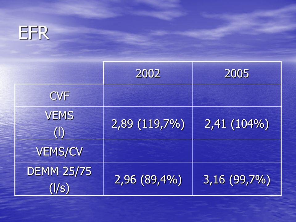 EFR 20022005 CVF VEMS(l) 2,89 (119,7%) 2,41 (104%) VEMS/CV DEMM 25/75 (l/s) 2,96 (89,4%) 3,16 (99,7%)