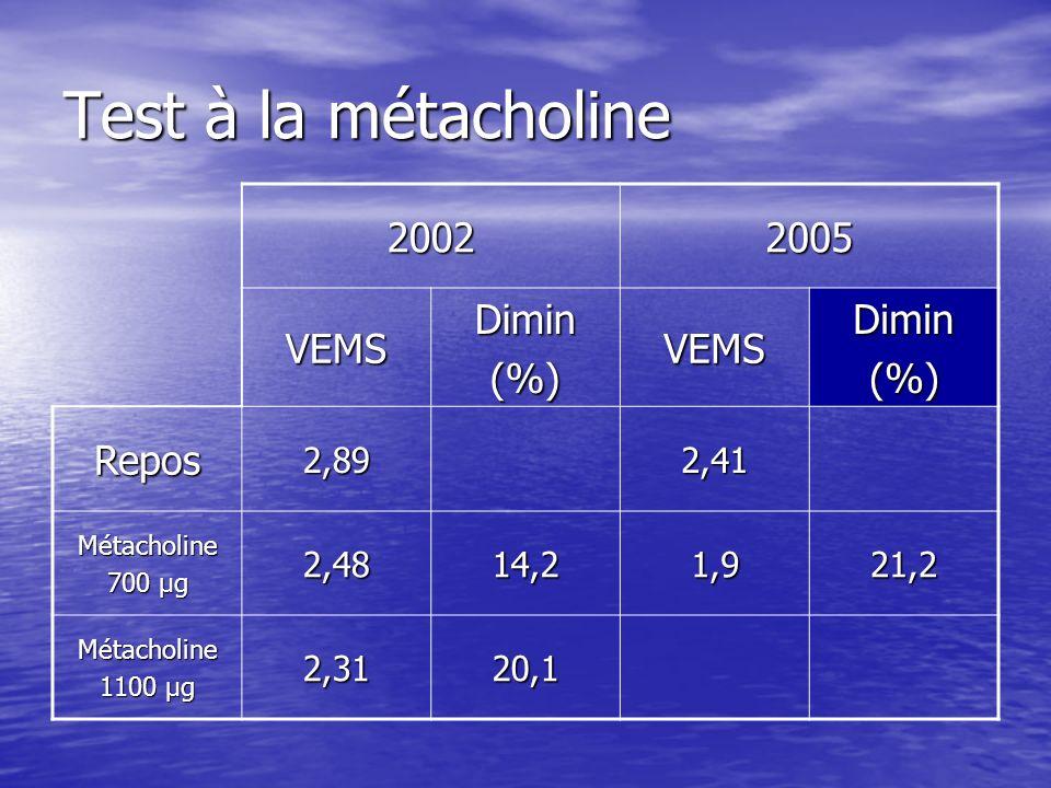 Test à la métacholine 20022005 VEMSDimin(%)VEMSDimin(%) Repos2,892,41 Métacholine 700 μg 2,4814,21,921,2 Métacholine 1100 μg 2,3120,1