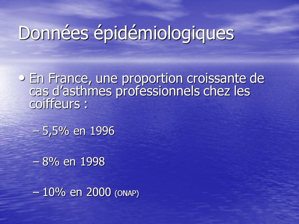 Données épidémiologiques En France, une proportion croissante de cas dasthmes professionnels chez les coiffeurs : En France, une proportion croissante de cas dasthmes professionnels chez les coiffeurs : –5,5% en 1996 –8% en 1998 –10% en 2000 (ONAP)