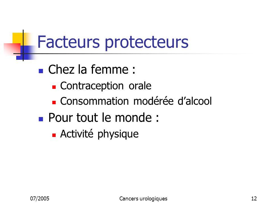 07/2005Cancers urologiques12 Facteurs protecteurs Chez la femme : Contraception orale Consommation modérée dalcool Pour tout le monde : Activité physique
