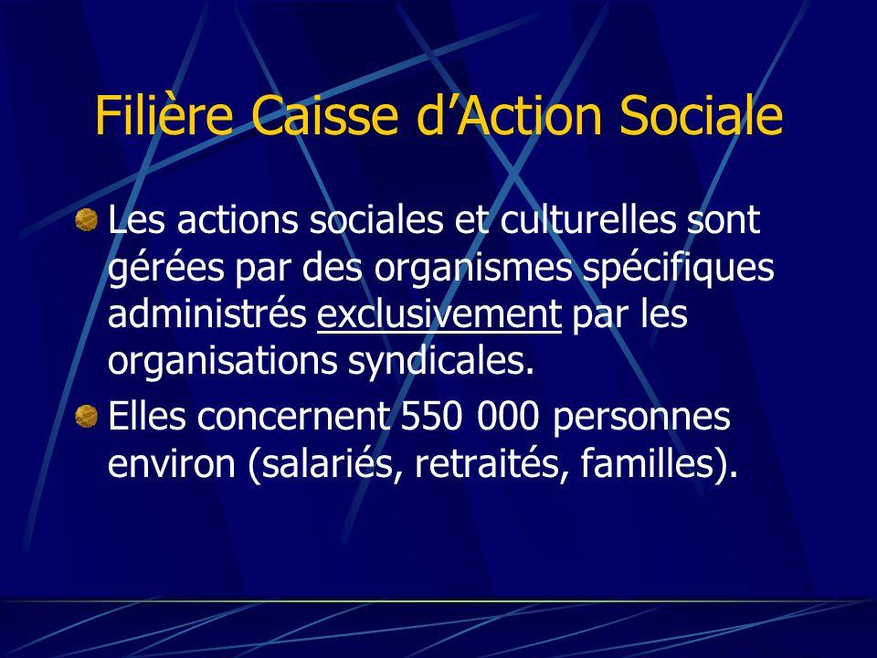 Filière Caisse dAction Sociale Les actions sociales et culturelles sont gérées par des organismes spécifiques administrés exclusivement par les organi