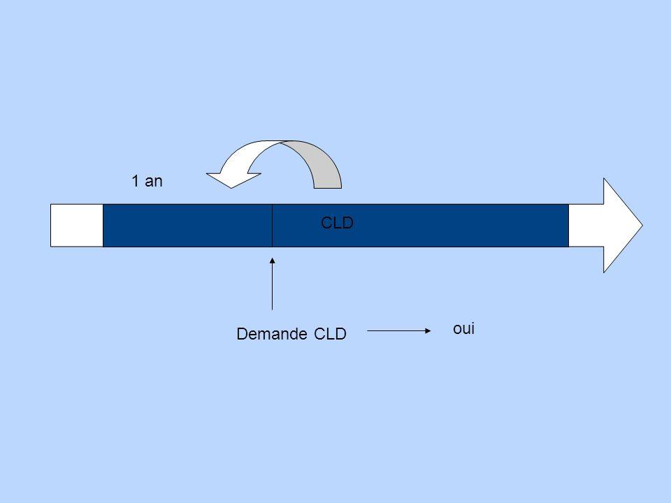 CLM 1 an Demande CLD oui CLD