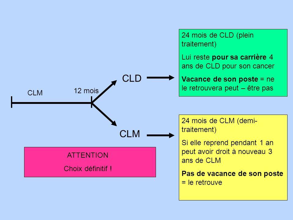 12 mois CLM CLD CLM 24 mois de CLD (plein traitement) Lui reste pour sa carrière 4 ans de CLD pour son cancer Vacance de son poste = ne le retrouvera