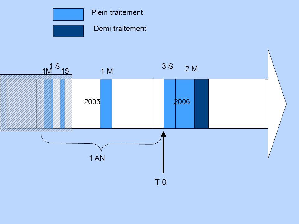 T 0 1M1S1 M 1 AN 2005 3 S1 S 2006 2 M Plein traitement Demi traitement