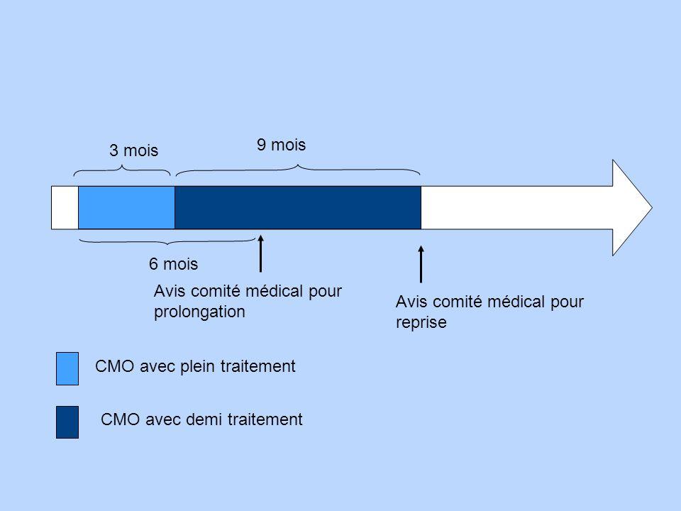 3 mois 9 mois Avis comité médical pour reprise CMO avec plein traitement CMO avec demi traitement Avis comité médical pour prolongation 6 mois