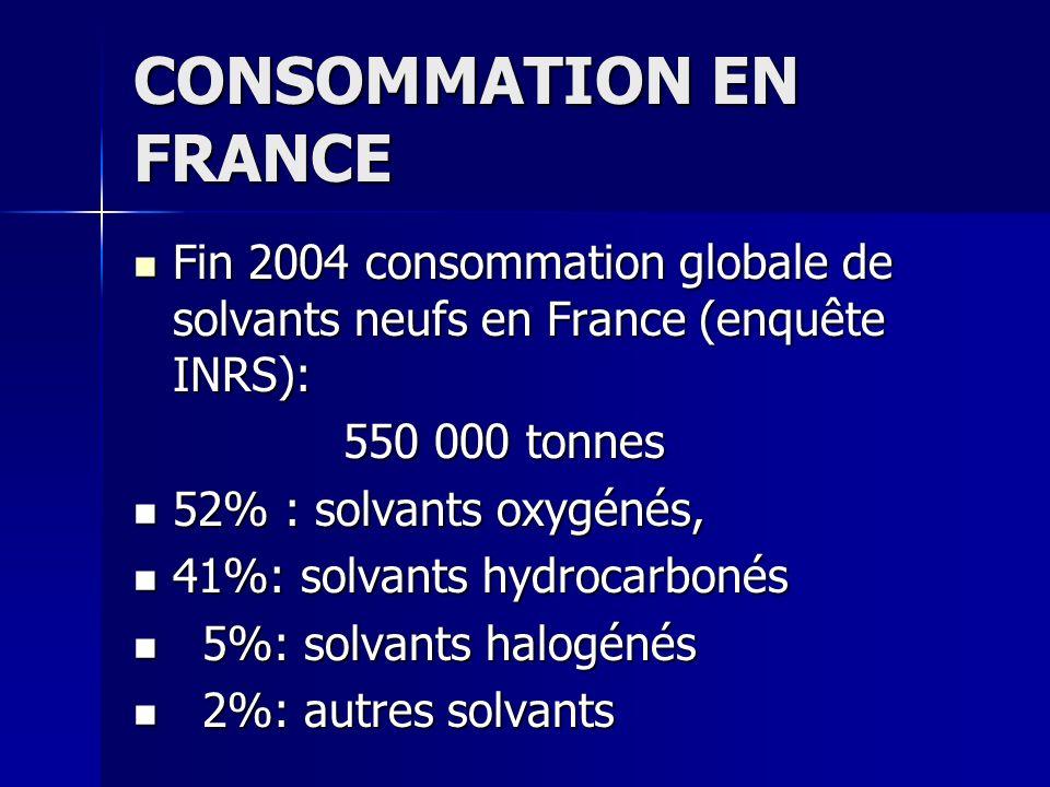 CONSOMMATION EN FRANCE Fin 2004 consommation globale de solvants neufs en France (enquête INRS): Fin 2004 consommation globale de solvants neufs en Fr