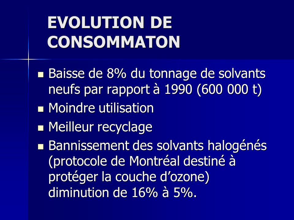 EVOLUTION DE CONSOMMATON Baisse de 8% du tonnage de solvants neufs par rapport à 1990 (600 000 t) Baisse de 8% du tonnage de solvants neufs par rappor