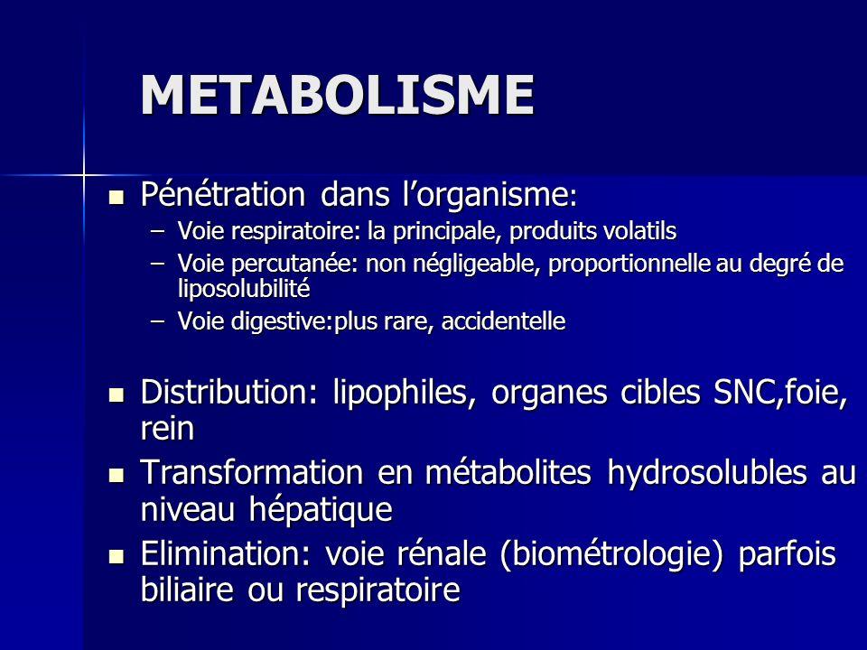 METABOLISME Pénétration dans lorganisme : Pénétration dans lorganisme : –Voie respiratoire: la principale, produits volatils –Voie percutanée: non nég