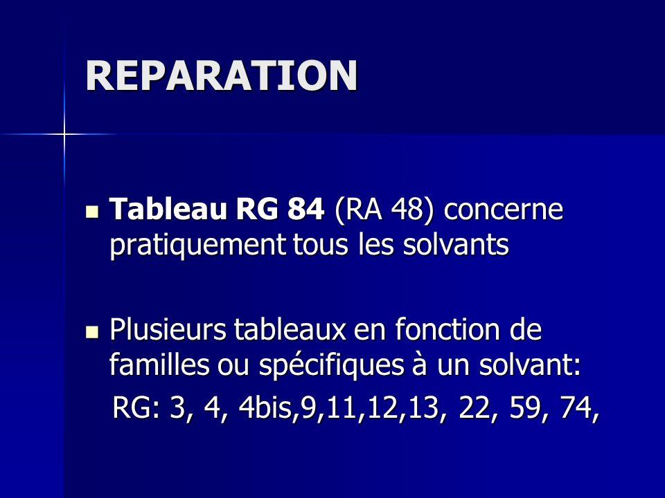 REPARATION Tableau RG 84 (RA 48) concerne pratiquement tous les solvants Tableau RG 84 (RA 48) concerne pratiquement tous les solvants Plusieurs table