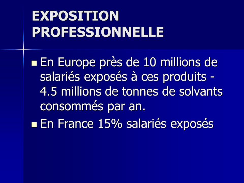 EXPOSITION PROFESSIONNELLE En Europe près de 10 millions de salariés exposés à ces produits - 4.5 millions de tonnes de solvants consommés par an. En