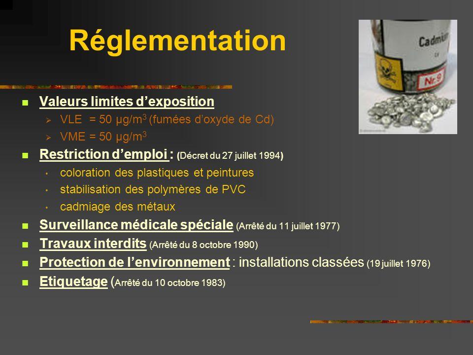 Réglementation Valeurs limites dexposition VLE = 50 µg/m 3 (fumées doxyde de Cd) VME = 50 µg/m 3 Restriction demploi : (Décret du 27 juillet 1994) col