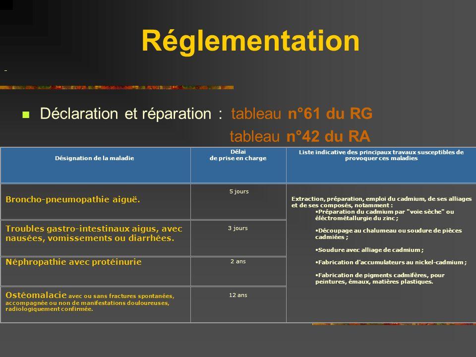 Réglementation Déclaration et réparation : tableau n°61 du RG tableau n°42 du RA Désignation de la maladie Délai de prise en charge Liste indicative d